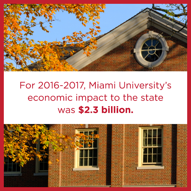For 2016-2017, Miami University's economic impact to the state was $2.3 billion.
