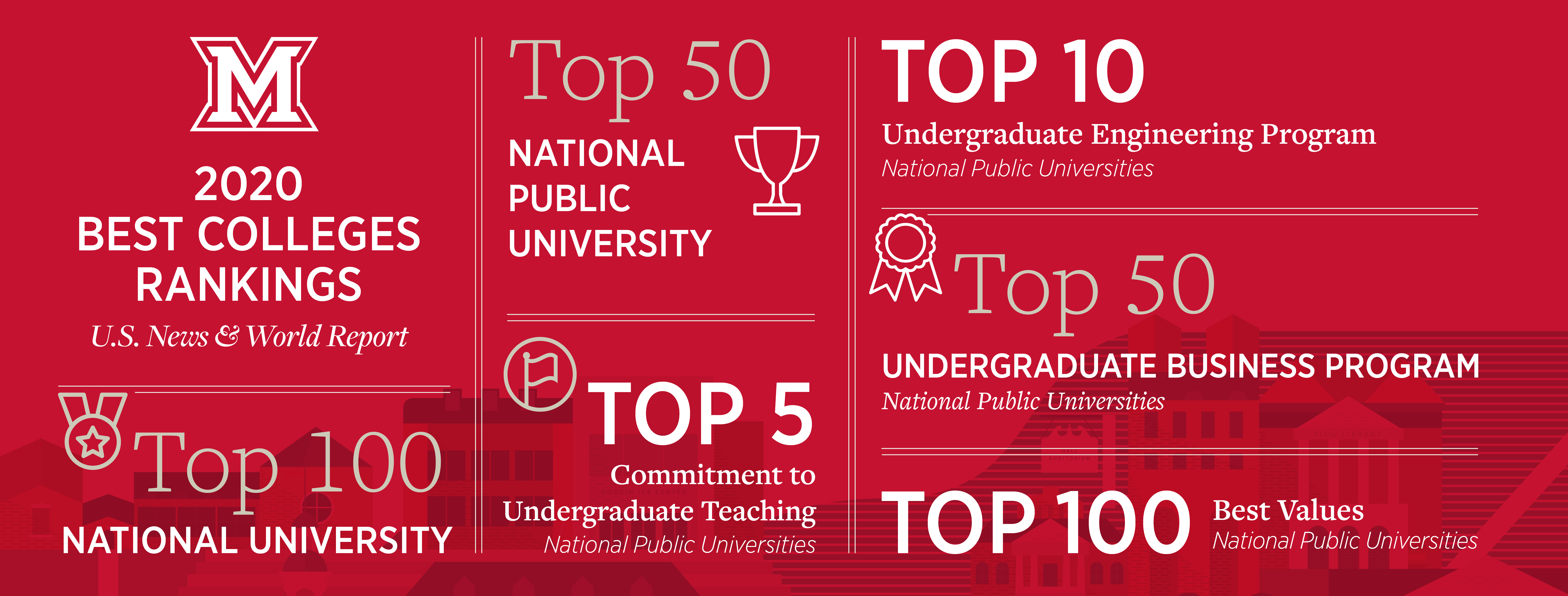 2020 Best Colleges Rankings by U.S. News and World Report. Top 100 national university. Top 50 national public university. Top 5 commitment to undergraduate teaching. Top 10 undergraduate engineering program. Top 50 undergraduate business program. Top 100 best values.