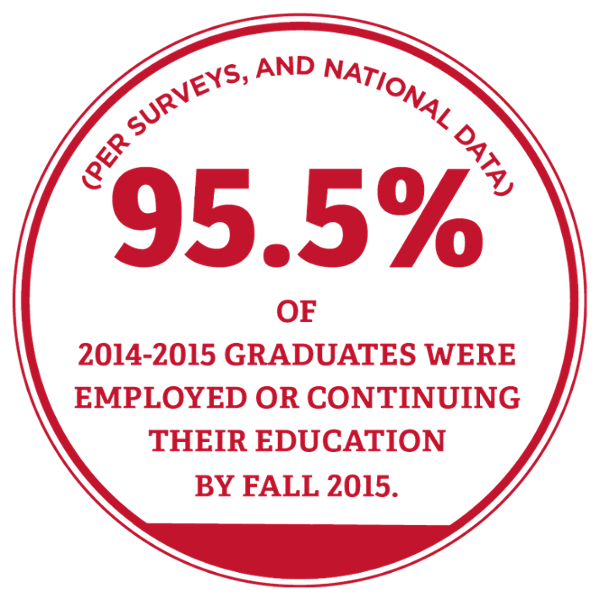 97.6 percent of 2013-2014 graduates were employed or continuing their education  by fall 2014 - per Research, Surveys, and National Data