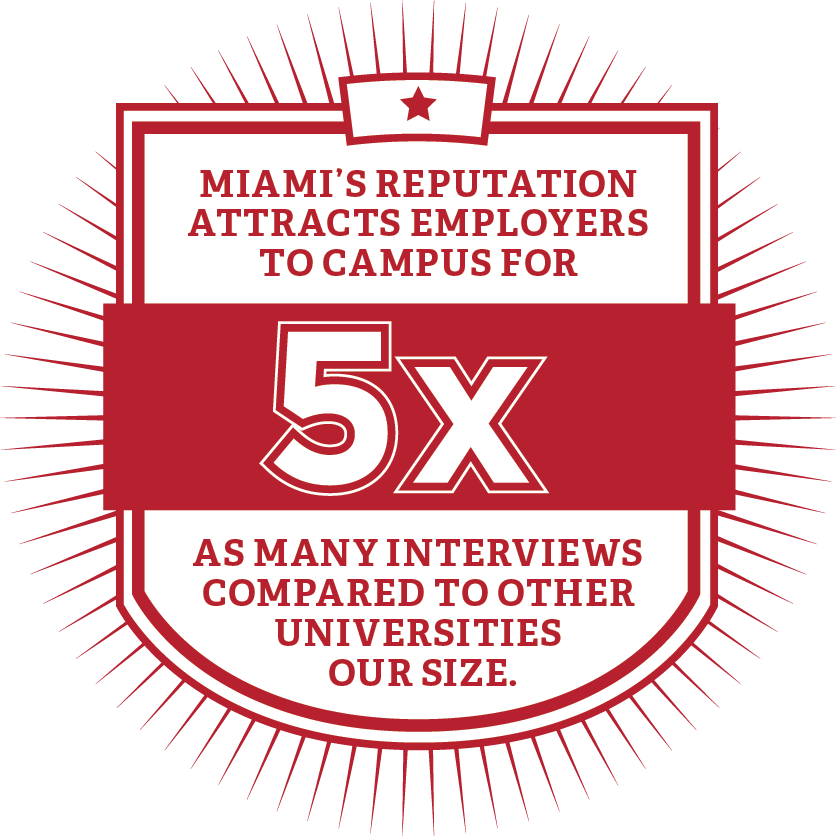 Miami's reputation attracts employers to campus for 5 times as many interviews compared to other universities our size.