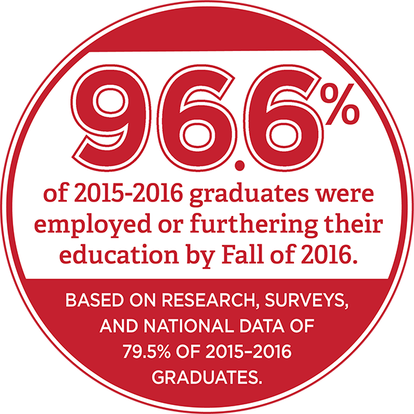 96.6 percent of 2015-2016 graduates were employed or continuing their education  by fall 2015 - per Research, Surveys, and National Data