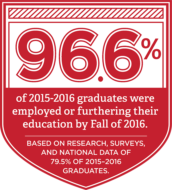 96.6% of 2015-2016 Graduates were employed or furthering their education by fall of 2016. Based on research, sureys, and national data of 79.5% of 2015-2016 graduates.