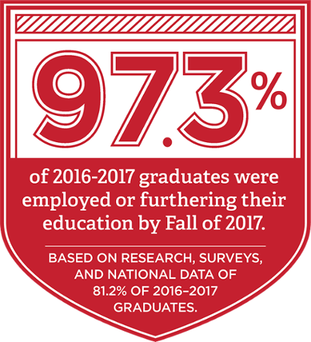 97.3% of 2016-2017 Graduates were employed or furthering their education by fall of 2017. Based on research, surveys, and national data of 81.2% of 2016-2017 graduates.