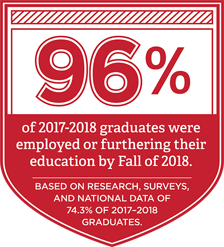 96% of 2017-2018 Graduates were employed or furthering their education by fall of 2018. Based on research, surveys, and national data of 74.3% of 2017-2018 graduates.