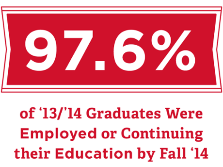 97.6% of Fall 13-14 students were employed or in grad school by Fall 2014