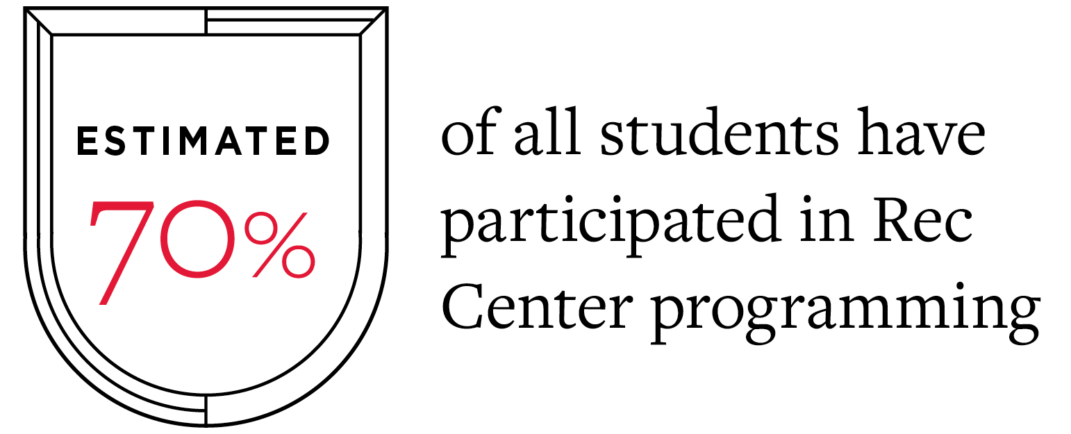 An estimated 70% of all students have participated in rec center programming
