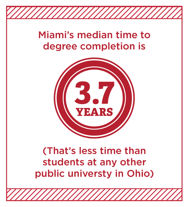 Miami's median time to degree completion is 3.7 years. (That's less time than students at any other public university in Ohio)