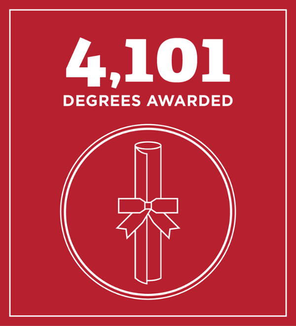 4101 Degrees awarded