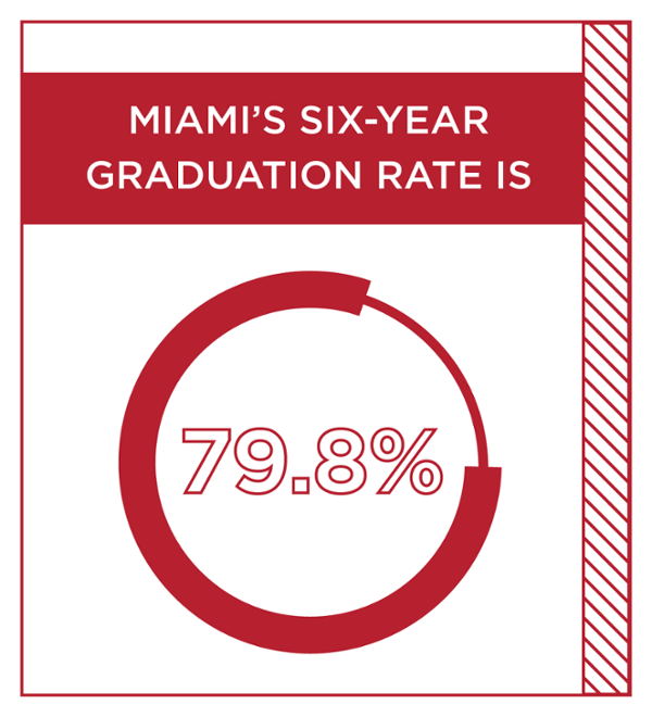 Miami's six-year graduation rate is 79.8%