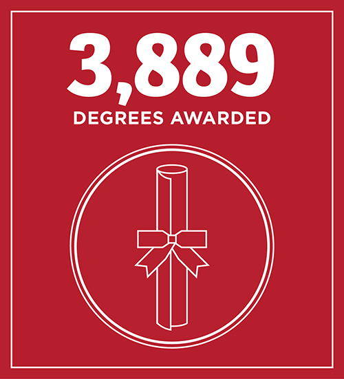 3889 Degrees awarded