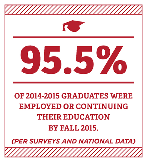 95.5% of 2014-2015 graduates were employed or continuing their education by fall 2015. Per surveys and national data.