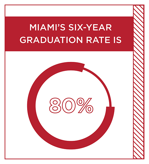Miami's six-year graduation rate is 80%