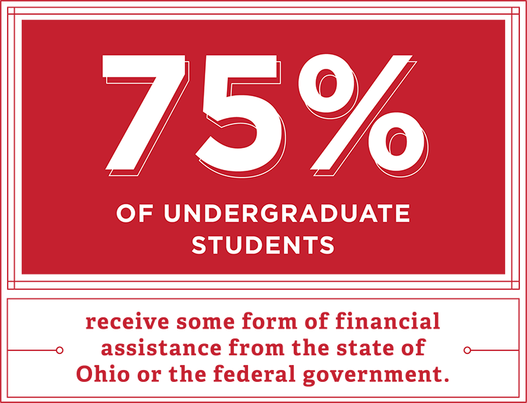 75% of undergraduate students receive some form of financial assistance from the state of Ohio or the federal government