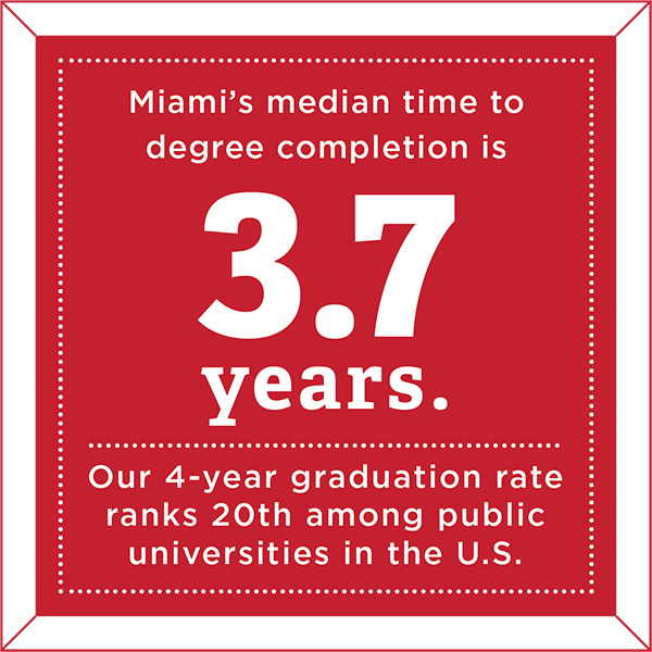 Miami's median time to degree completion is 3.7 years. Our 4-year graduation rate ranks 20th among public universities in the U.S.