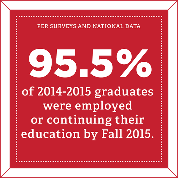 Per surveys and national data, 95.5% of 2014-2015 graduates were employed or continuing their education by Fall 2015.