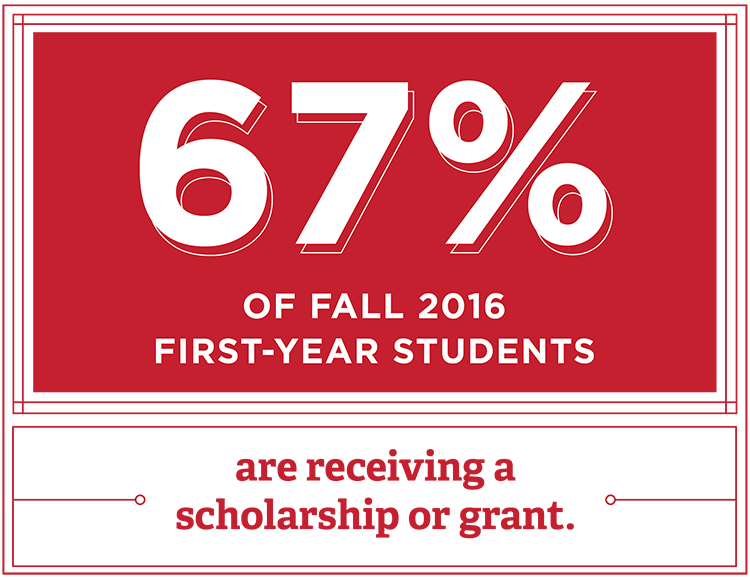 67% of Fall 2016 First-Year Students are receiving a Scholarship or Grant