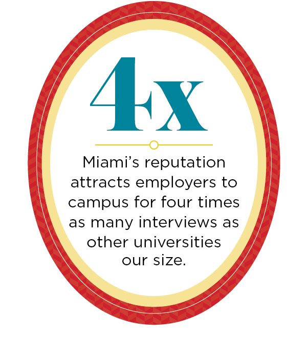 4x - Miami's reputation attracts employers to campus for four times as many interviews as other universities our size.