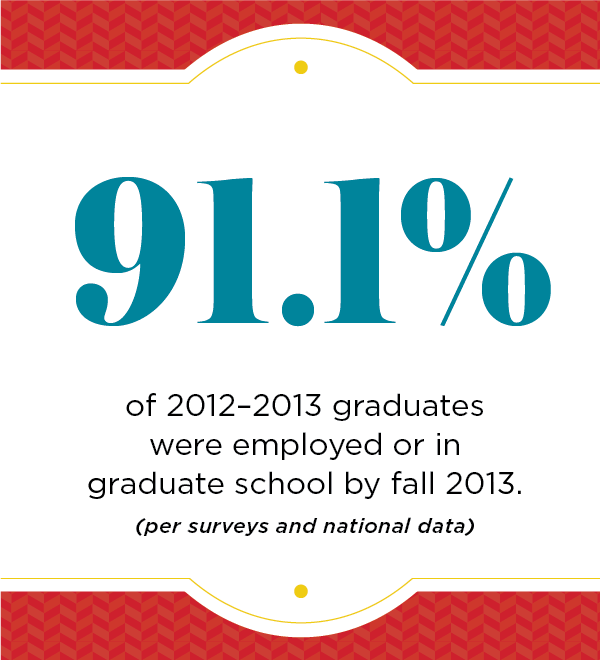 91.1 percent of 2013-2013 graduates (per surveys and national data) were employed or in graduate school by fall 2013