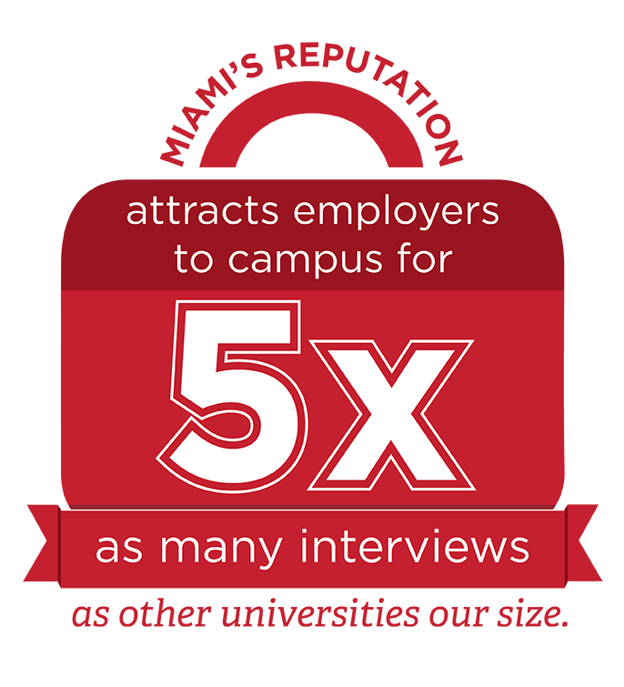 5x - Miami's reputation attracts employers to campus for five times as many interviews as other universities our size.