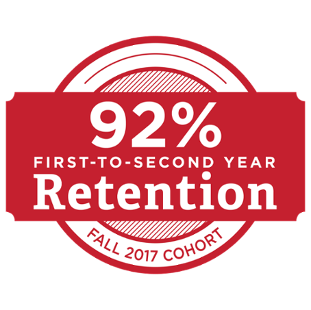 The fall 2016 cohort had a 92 percent first-to-second year retention rate.