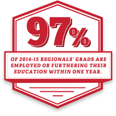 97 percent of 2014-15 Regionals' grads are employed or furthering their education within one year