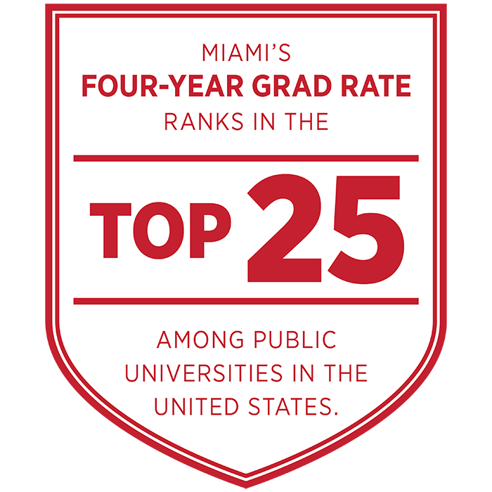 Miami's four-year graduation rate ranks in the top 25 among public universities in the United States.