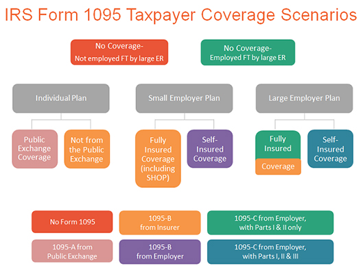 What Is The Irs 1095 C Form Miami University