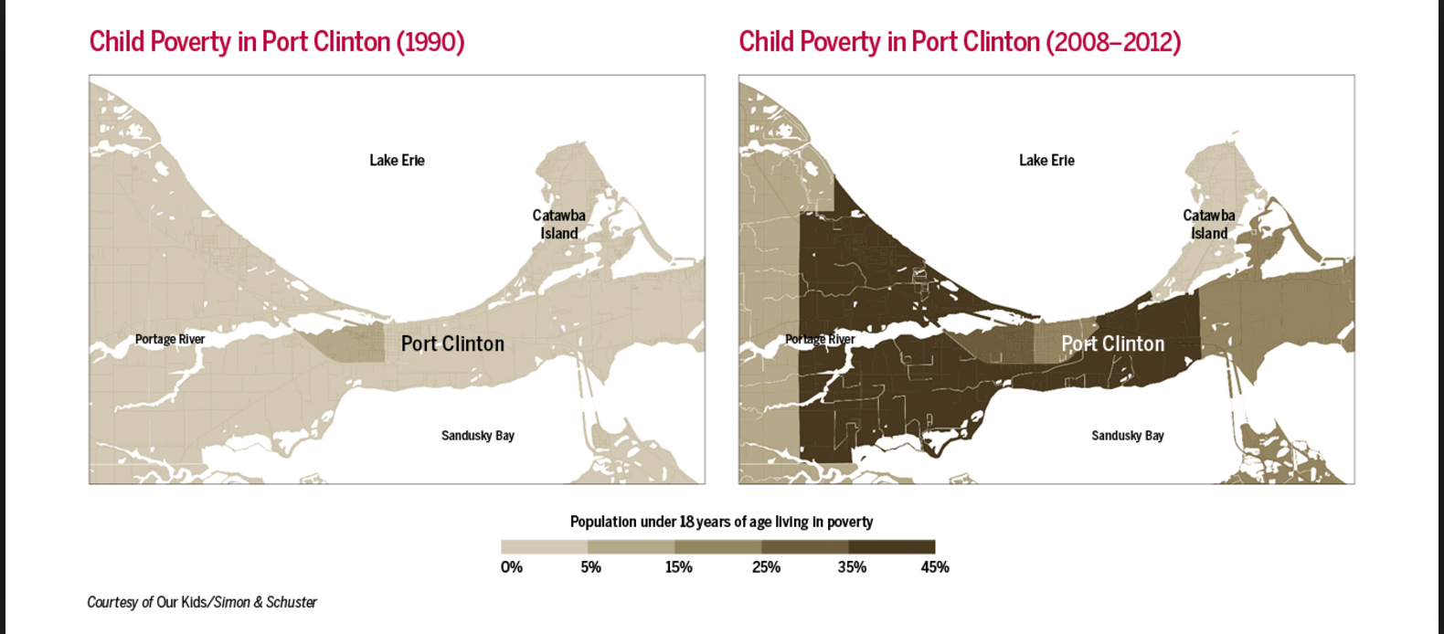 Comparing kids in Port Clinton (Putnam's hometown) in the 1950s with Port Clinton kids today. The opportunity gap has widened dramatically, partly because affluent kids now enjoy more advantages than less affluent kids then, Putnam writes, but mostly because poor kids now are in much worse shape than their counterparts then (image courtesy Simon and Schuster).