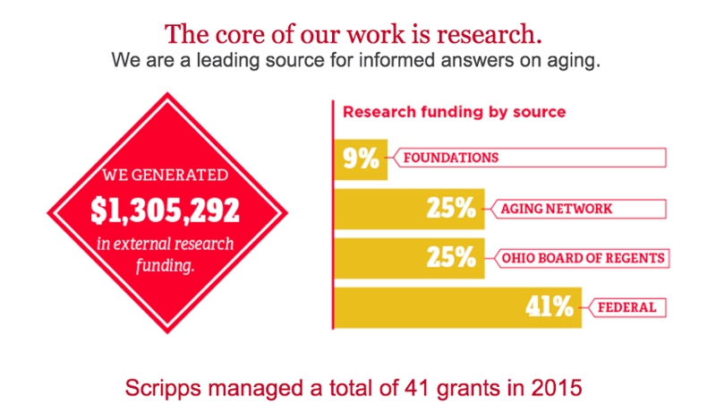 Infographic about Scripps research. Click for link to page for more information