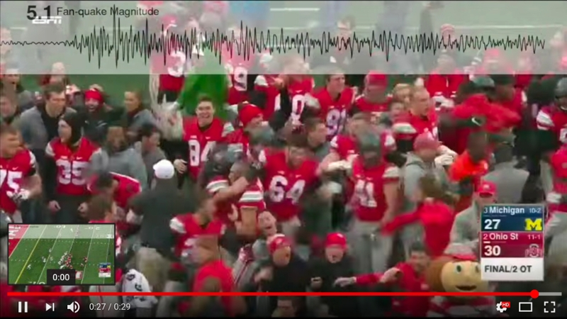 Shaking generated by fans jumping up and down at Ohio Stadium during the OSU vs. Michigan game Nov. 26 was measured by seismometers under the stadium. The FanQuakes Magnitude Scale reached a record high of 5.79 during the winning touchdown (image courtesy of Mike Brudzinski).