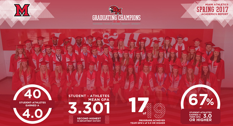 Miami student-athletes achieved at least a 3.12 GPA in every semester since the 2011 spring semester.