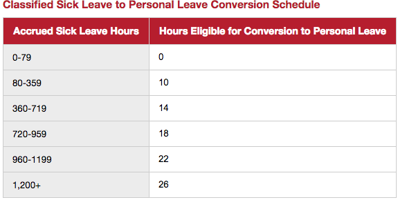Classified personal leave schedule
