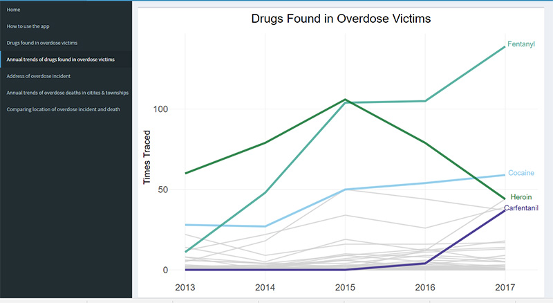 Data shows a sharp increase in the use of fentanyl.