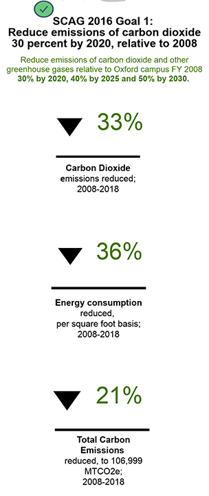 SCAG 2016 Goal 1: reduce emissions of carbon dioxide 30 percent by 2020, relative to 2008. Reduce emissions of carbon dioxide and other greenhouse gases relative to Oxford campus FY 2008: 30% by 2020, 40% by 2025, and 50% by 2030. As of 2018 carbon dioxide emissions reduced 33%, energy consumption reduced 36% per square foot basis, and total carbon emissions reduced by 21%.
