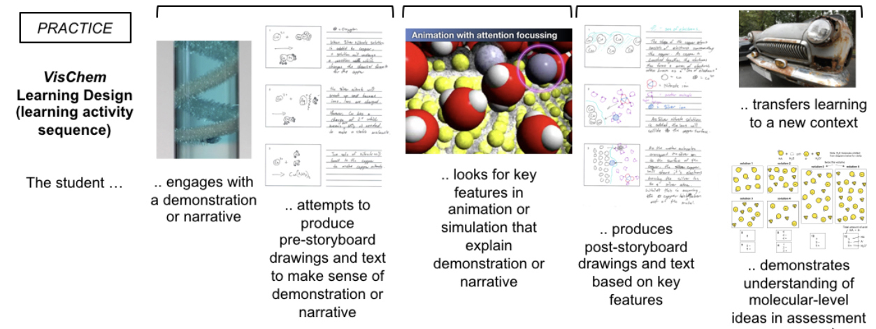 Sequence of the dynamic visualization approach to teaching chemistry using VisChem and storyboarding for understanding .