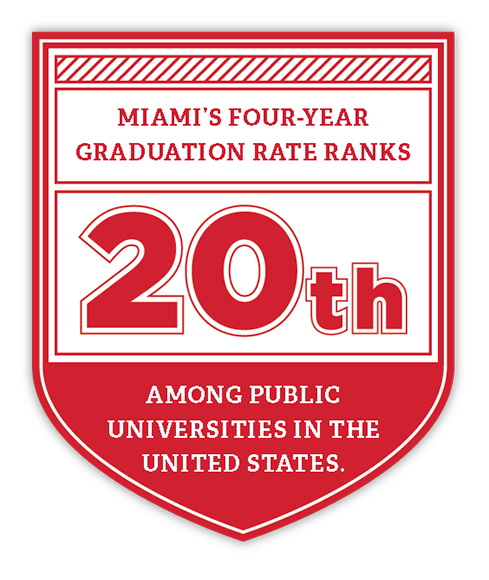 Miami's four-year graduation rate ranks 20th among public universities in the United States.