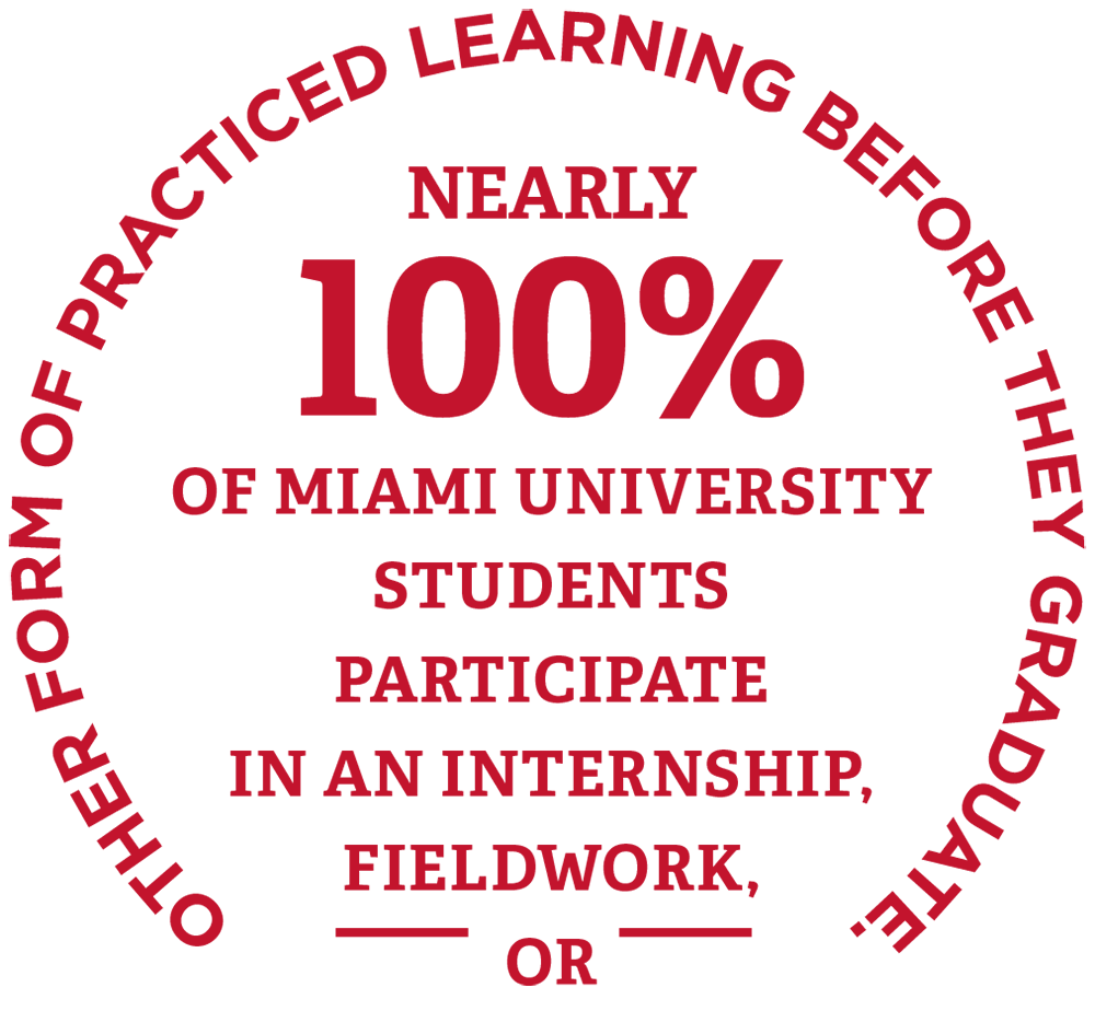 Nearly 100% of Miami University students participate in an internship, fieldwork or other form of practiced learning before they graduate.