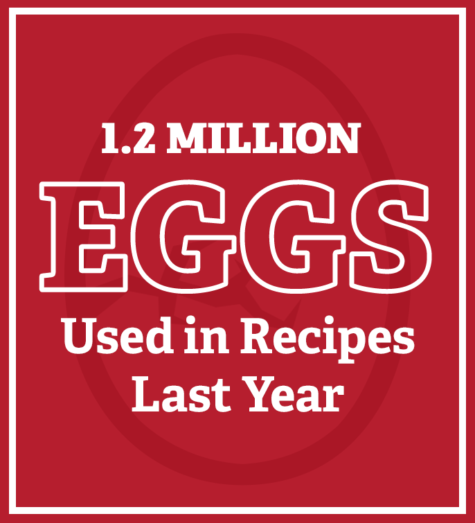 1.2 million eggs used in recipes