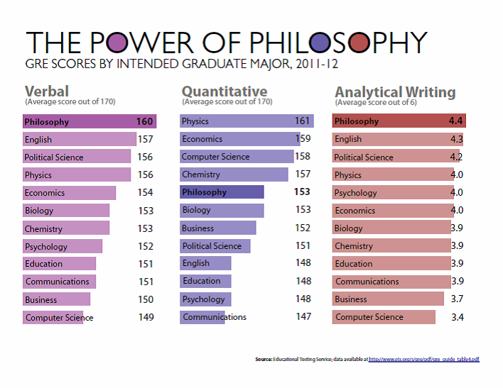 Philosophy best business majors