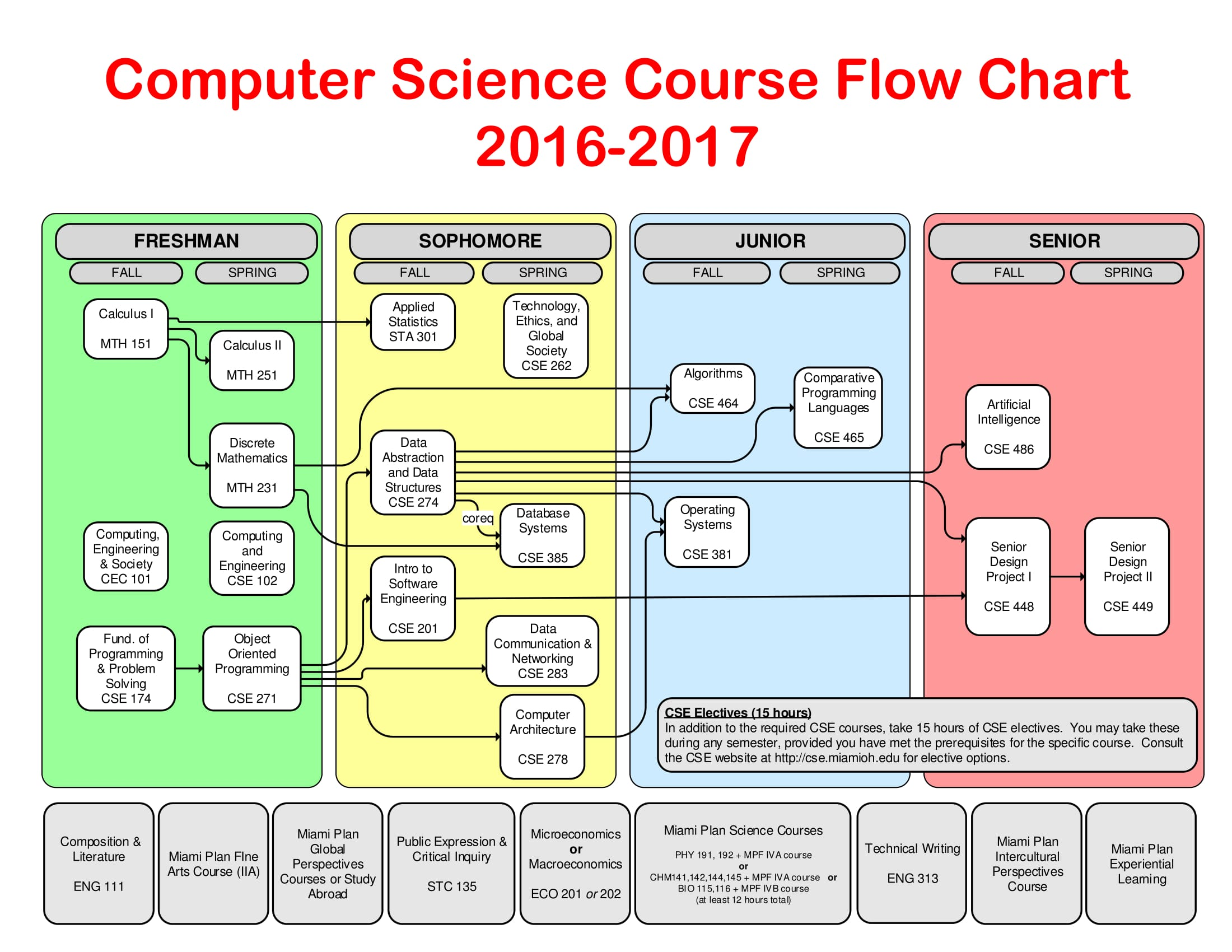 Computer Science Course Flowchart 2016 2017 Dept Cec Miami