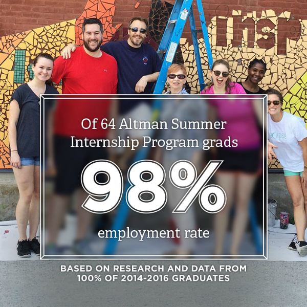 Altman program students gathered around ladder that is in front of a brick wall with tile art on it. Of 64 Altman Summer Internship Program grads they have a 98 percent employment rate. Based on research and data from 100 percent of 2014 to 2016 graduates