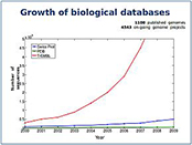The growth of biological databases (through 2009 – growth has increased even more).The red line is the growth of protein sequences deposited in TrEMBL, a comprehensive protein sequence database. The blue line illustrates the growth proteins in TrEMBL whose function is known, or at least can be predicted with some reasonable accuracy. The green line is the growth in the proteins whose 3D structure has been solved. Note the logarithmically increasing gap between what we know (blue) and what we do not know (red). Image courtesy of Predrag Radivojac