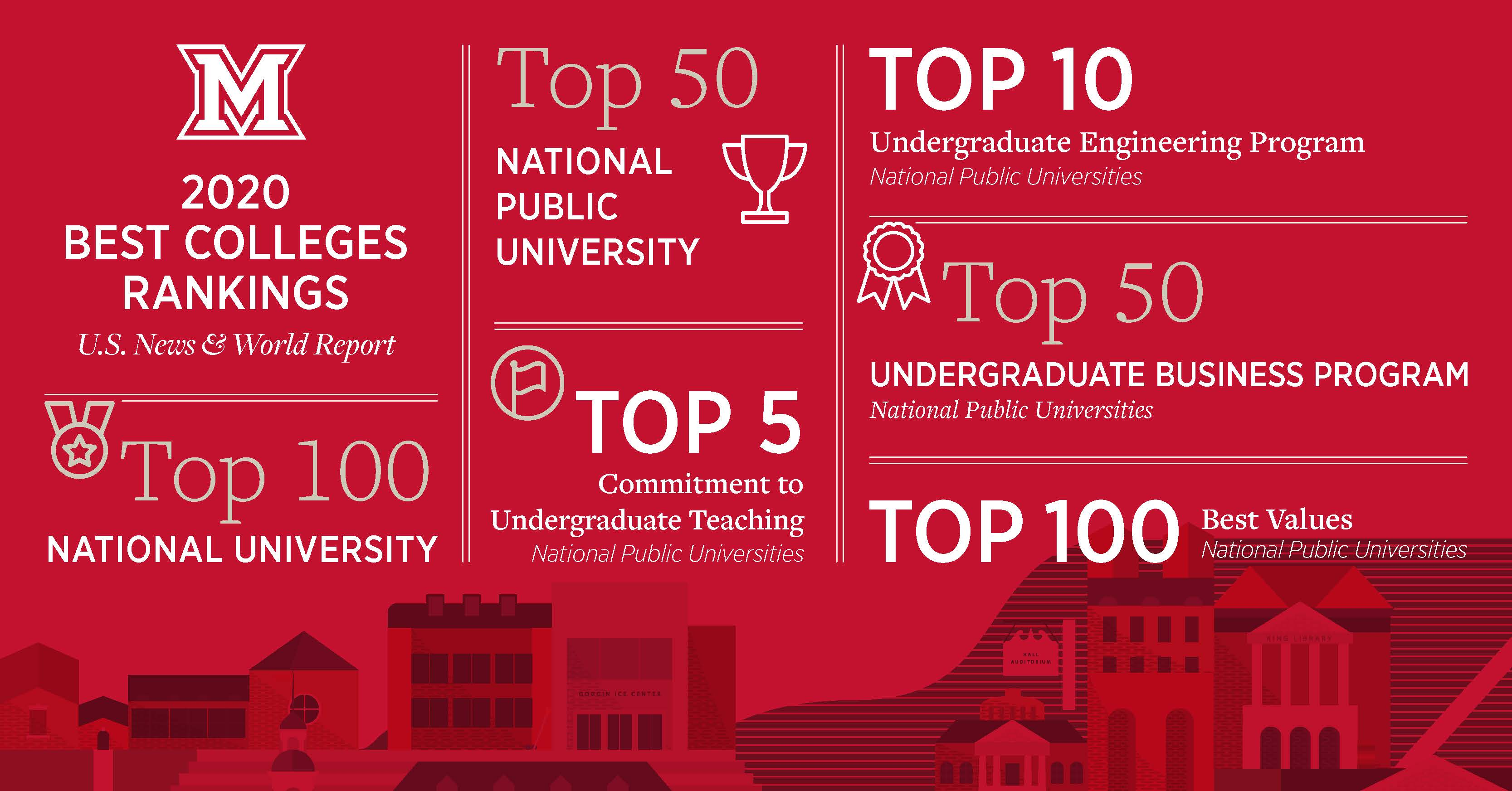 Top 10 Best Colleges For Students With >> Miami University Ranked A Top 50 National Public University