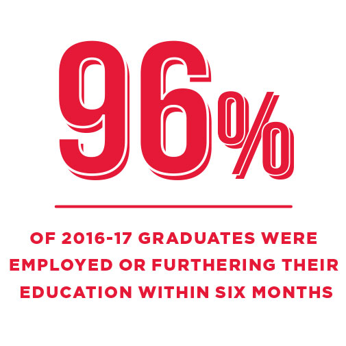 96% of 2016-17 graduates were employed or furthering their education within six months.