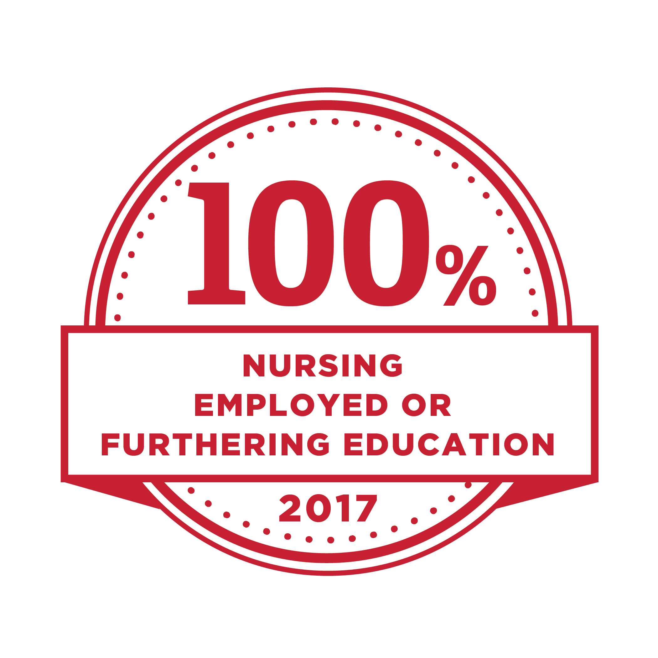 100% nursing employed or furthering education. 2017