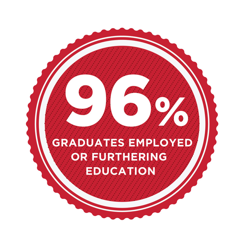 Text reads 97% graduates employed or furthering education within one year.