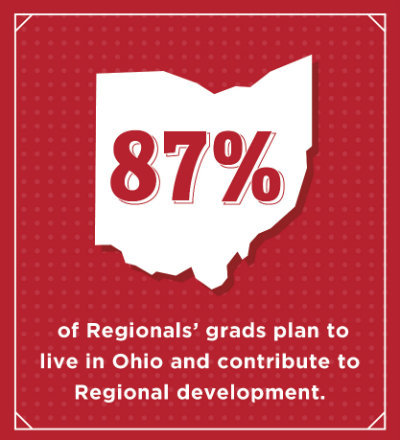 Eighty seven percent of Regional grads plan to live in Ohio and contribute to Regional development
