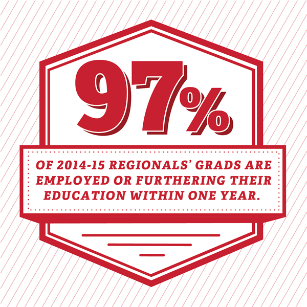 97 percent of 2014-15 grads are employed or furthering their education within one year