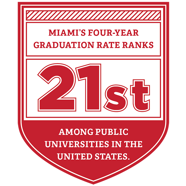 Miami's four-year graduation rate ranks 21st among public universities in the United States.
