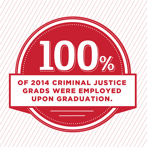 Did you know? 100% of 2014 criminal justice grads were employed upon graduation.